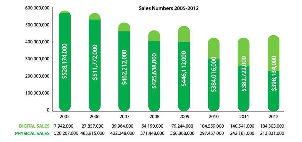 ARIA 2012 graph
