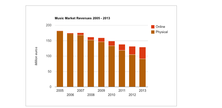 Belgium 2005 to 2013 music market