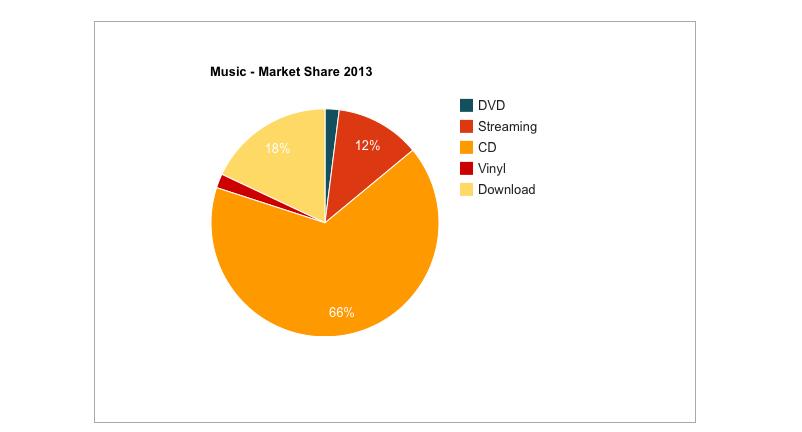 Belgium music market 2013