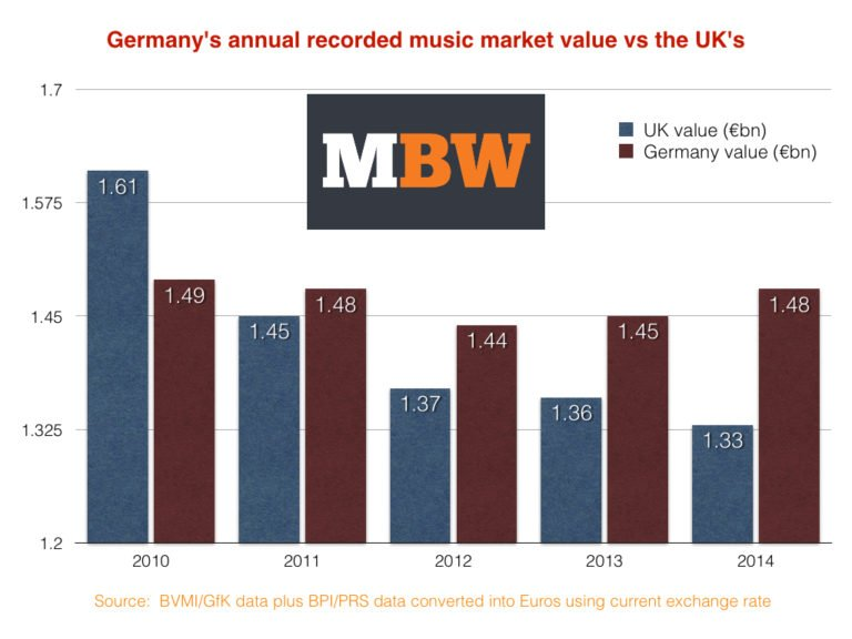 German recorded music market leaving the UK behind as it grows 1.8% in 2014 - Music Business Worldwide