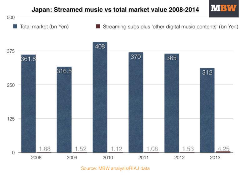 Japanstreamingvsmarket