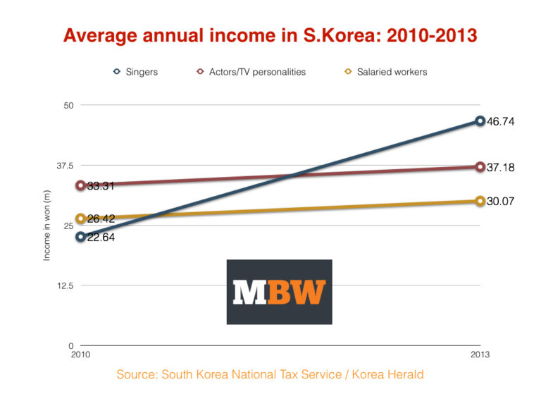 You Won T Believe How Much K Pop Stars Are Earning No Really You Won T Music Business Worldwide