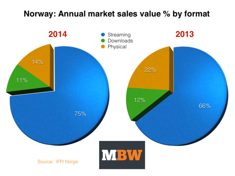 Norwaycharts