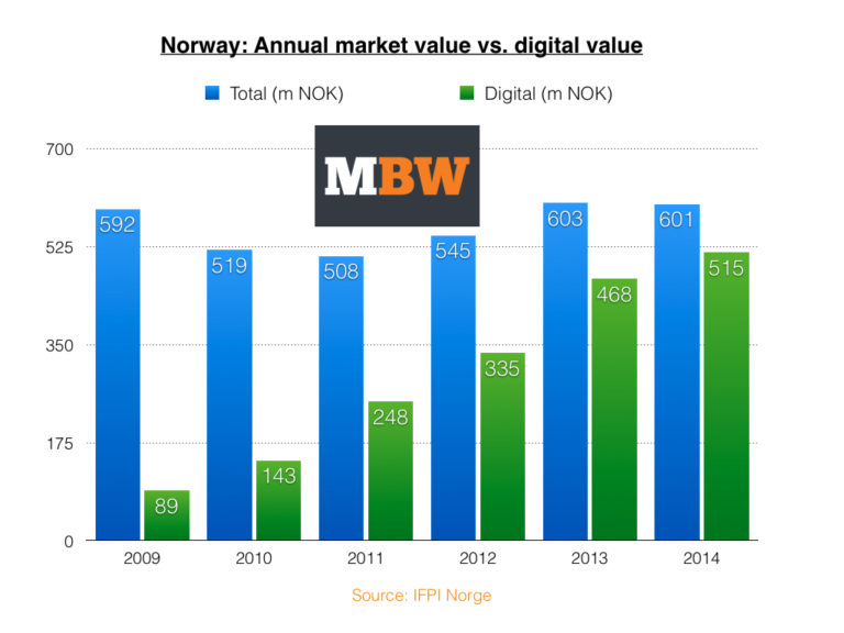 Norwayvalue