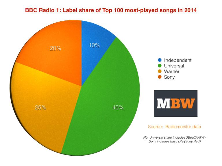 Radio1Top100
