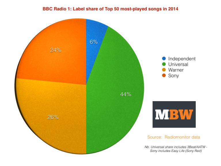 BBCRadio1Top50