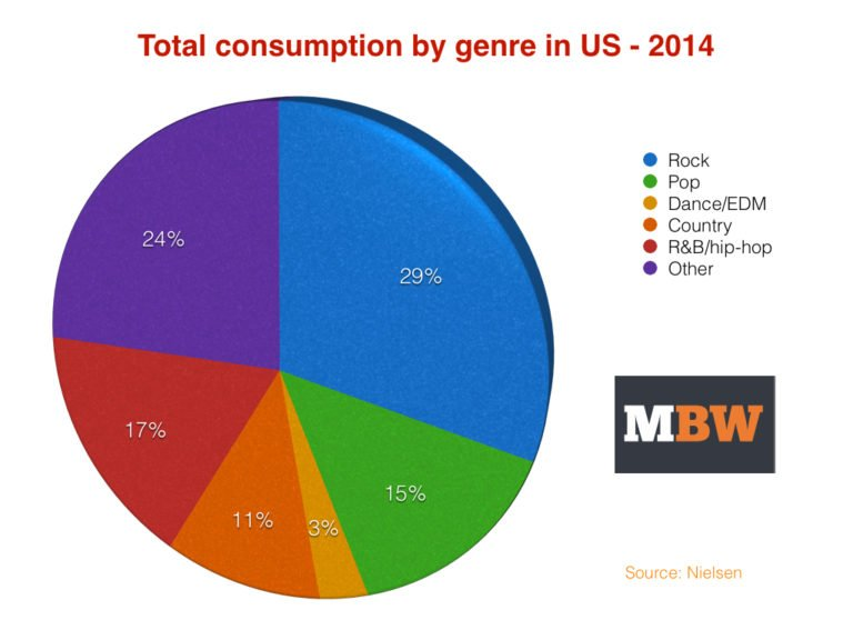 Totalconsumption2014US