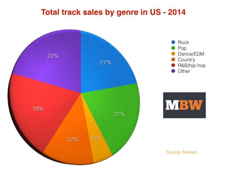 Rock Music Is Twice As Popular As Pop In America But R Amp B