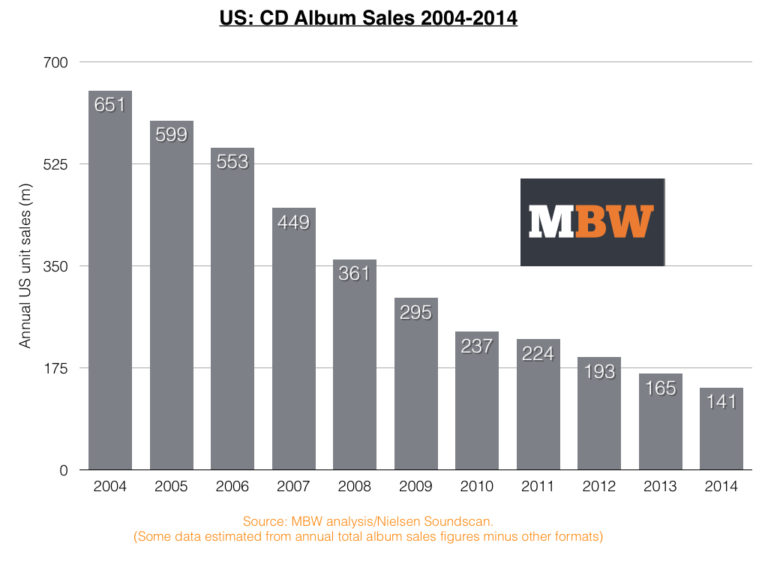 The Sad Story Of The Collapse Of The Album In America