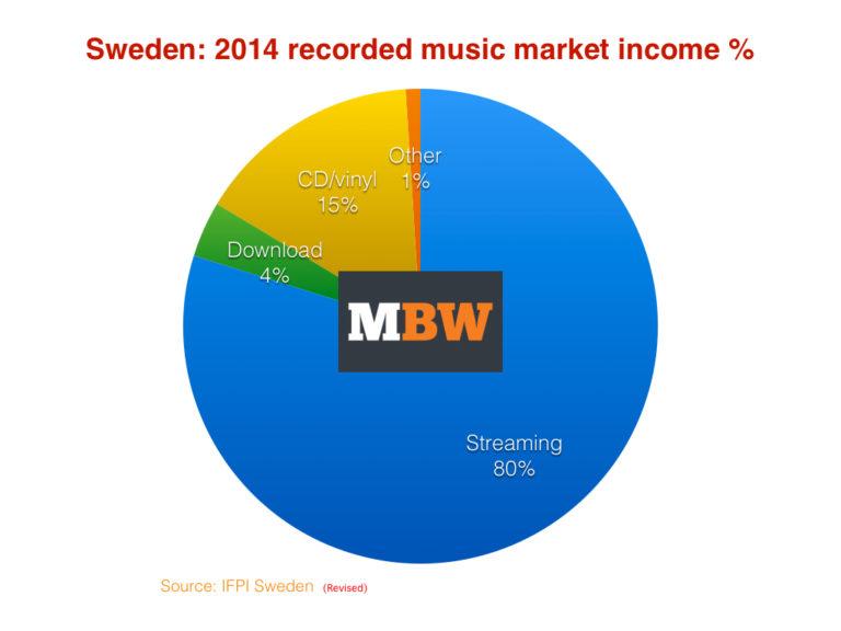 Revisedsweden