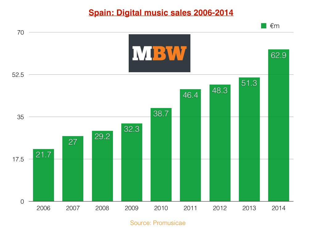 effect of piracy on music industry The impact of piracy tends to play out differently and arguably more immediately which represents the british music industry to send educational letters to.