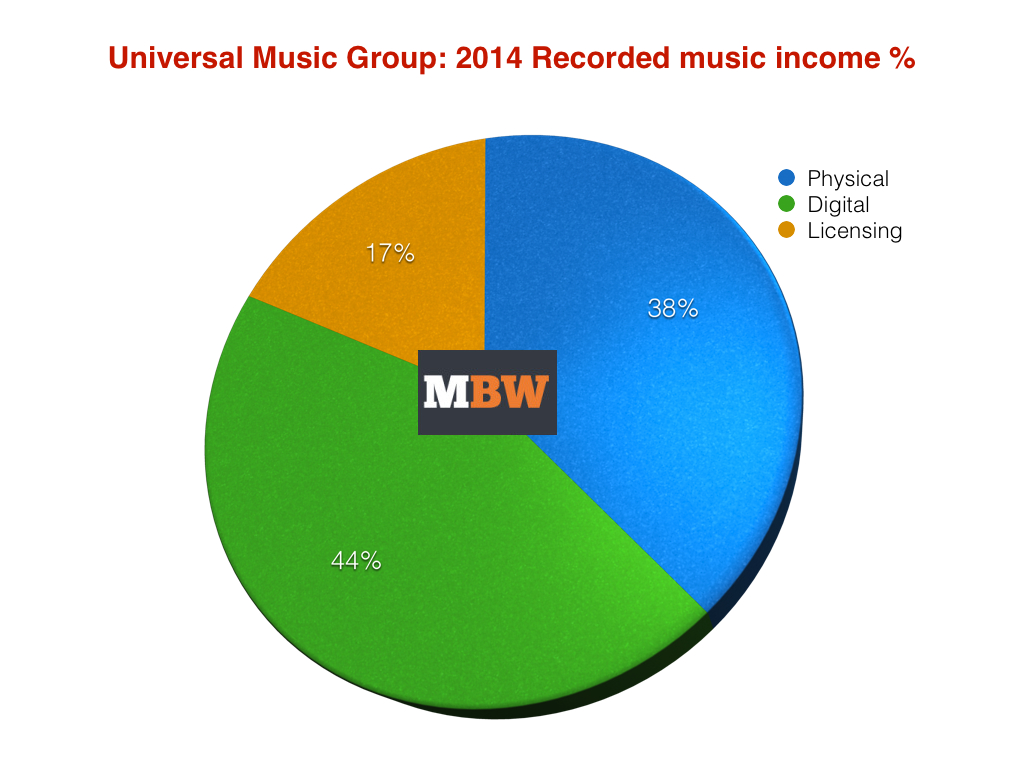 Universal Music Group sales fell 6 7% in 2014 - as EU income