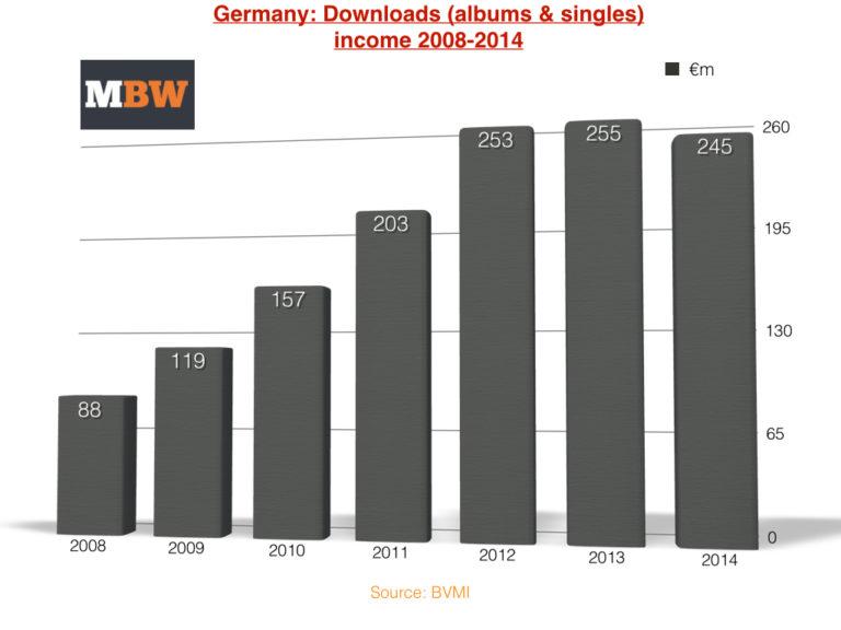 Germanydownloads