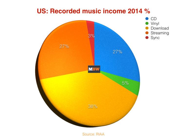 RIAA2014