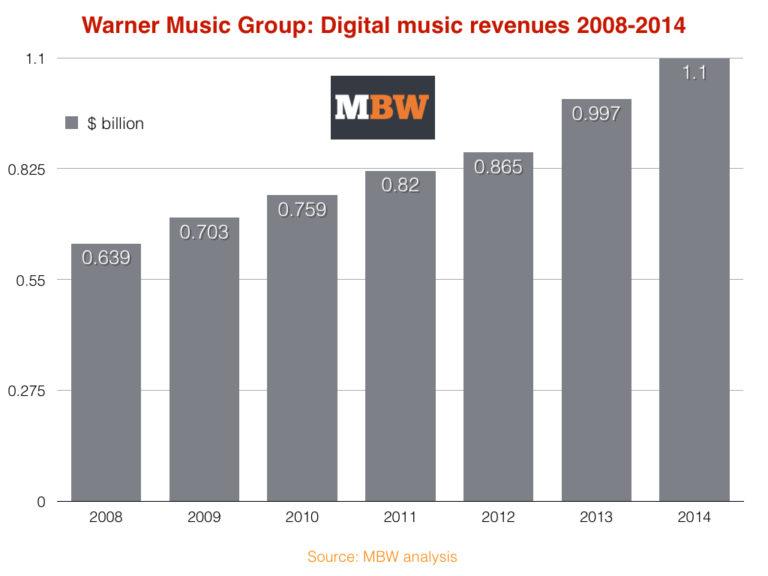 Warner digital rev