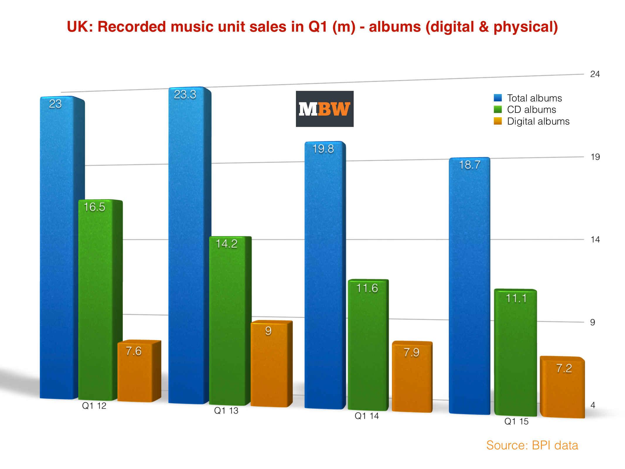 Albums in m UK Q1 2015