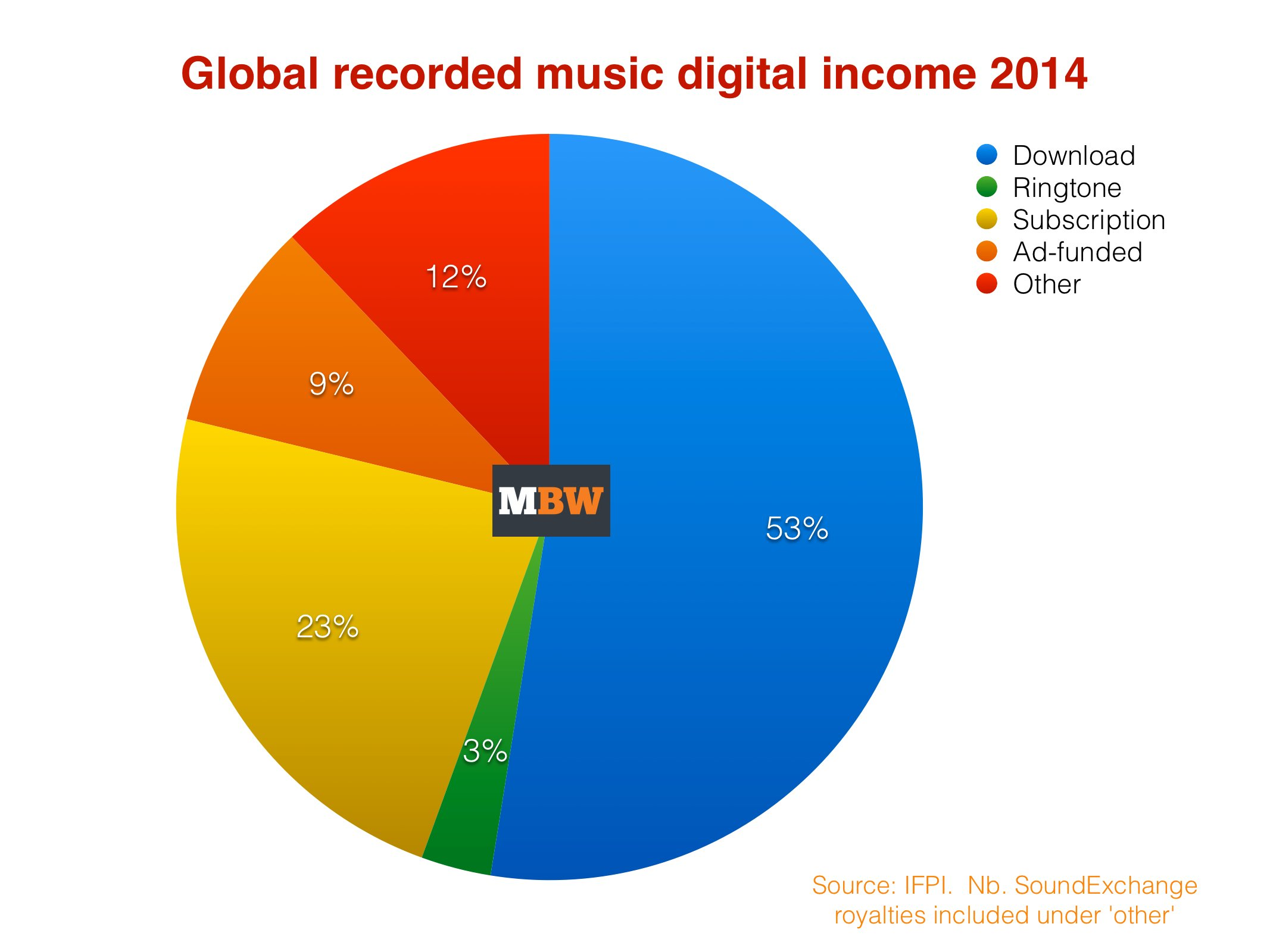 Global record industry income drops below $15bn for first ...