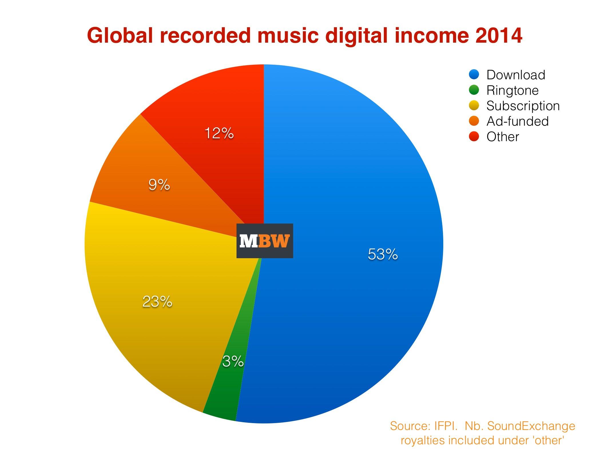 IFPI2014digitalpie