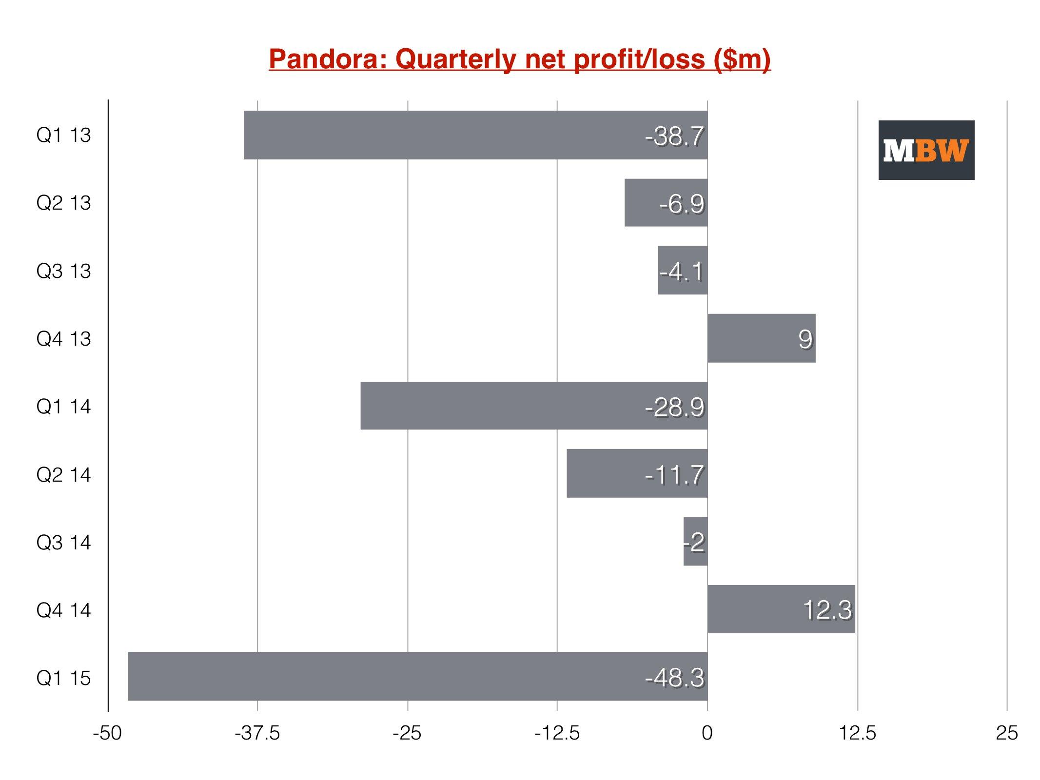 Pandoralosses