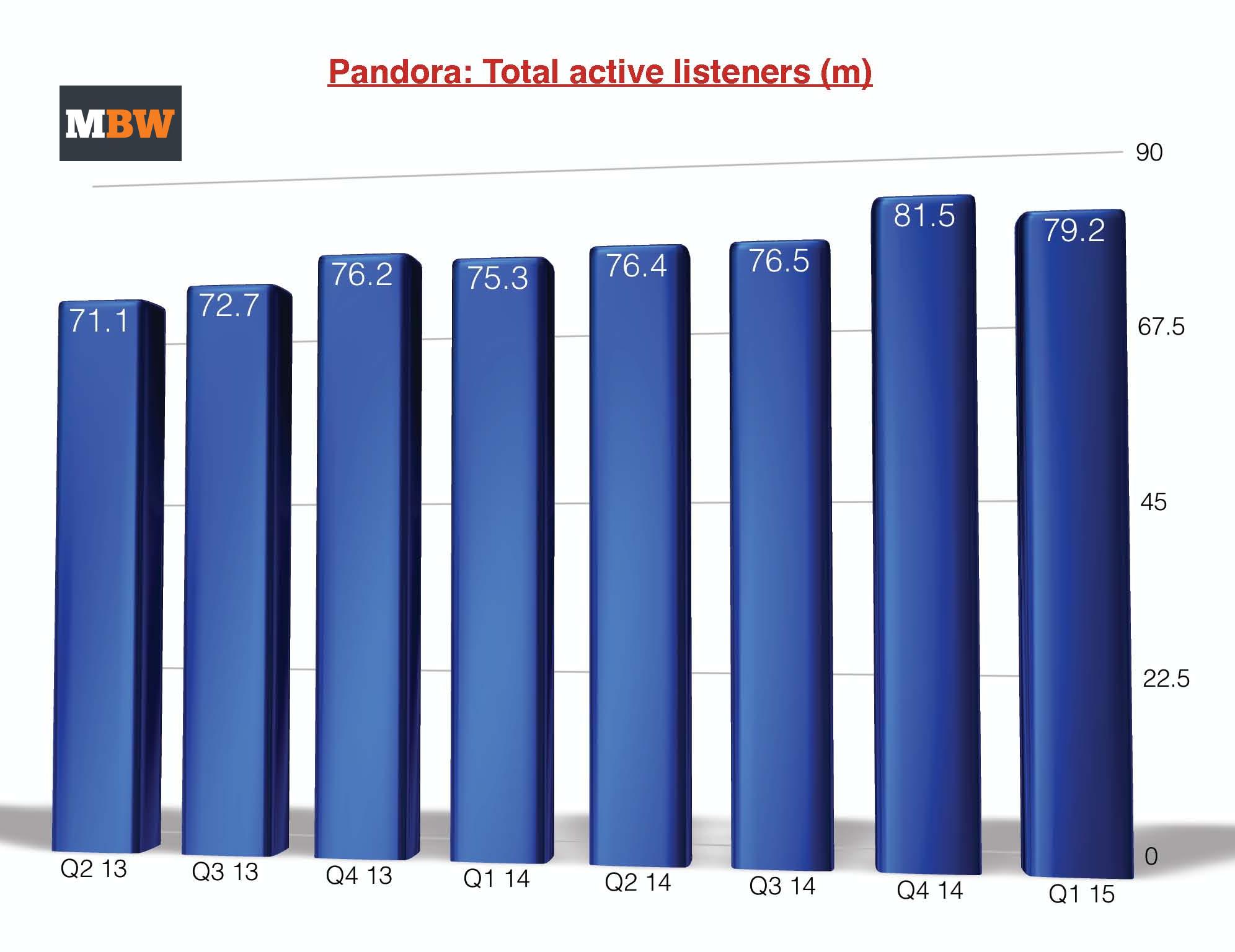 Pandorausersnew