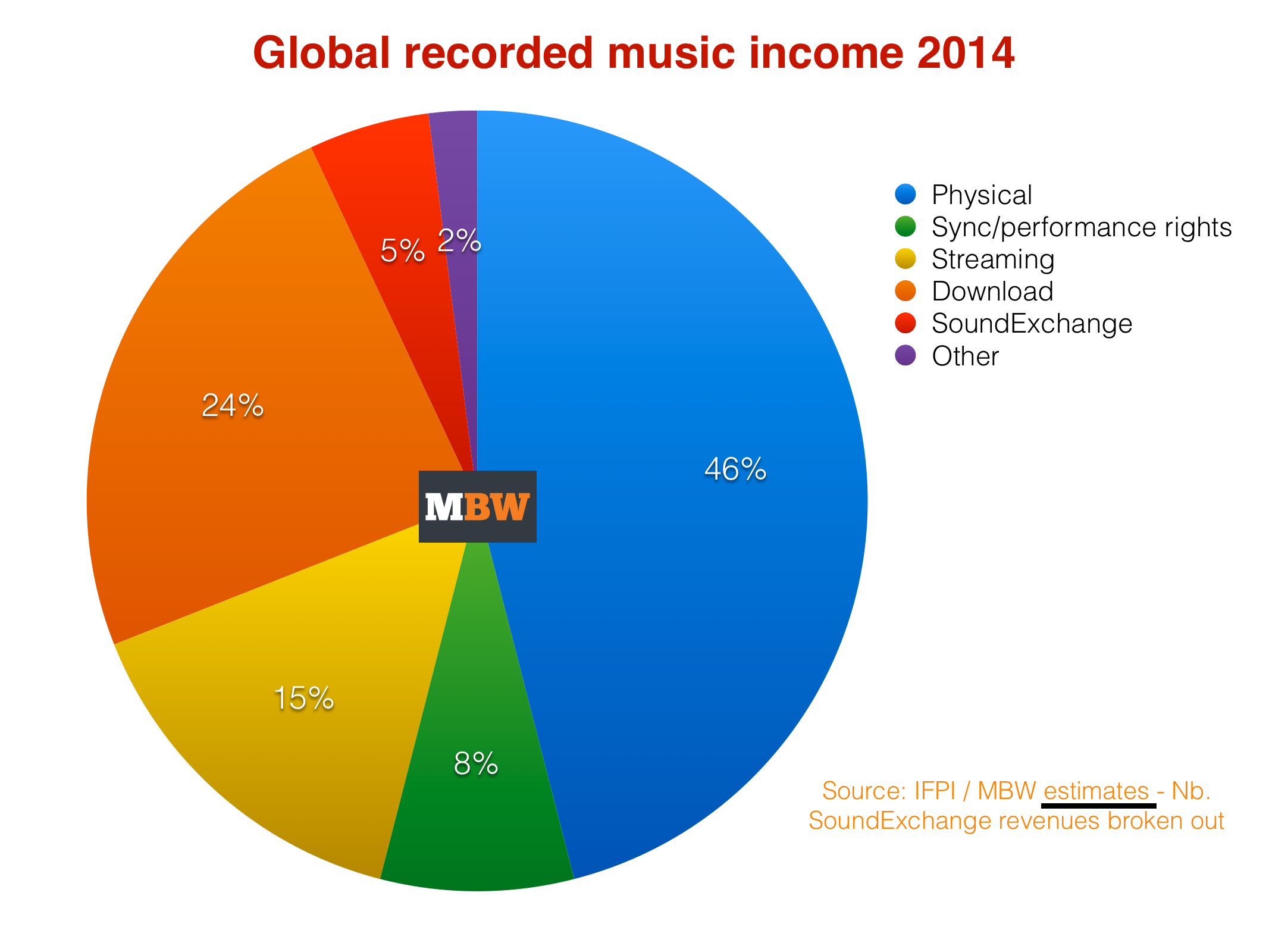Global Record Industry Income Drops Below 15bn For First