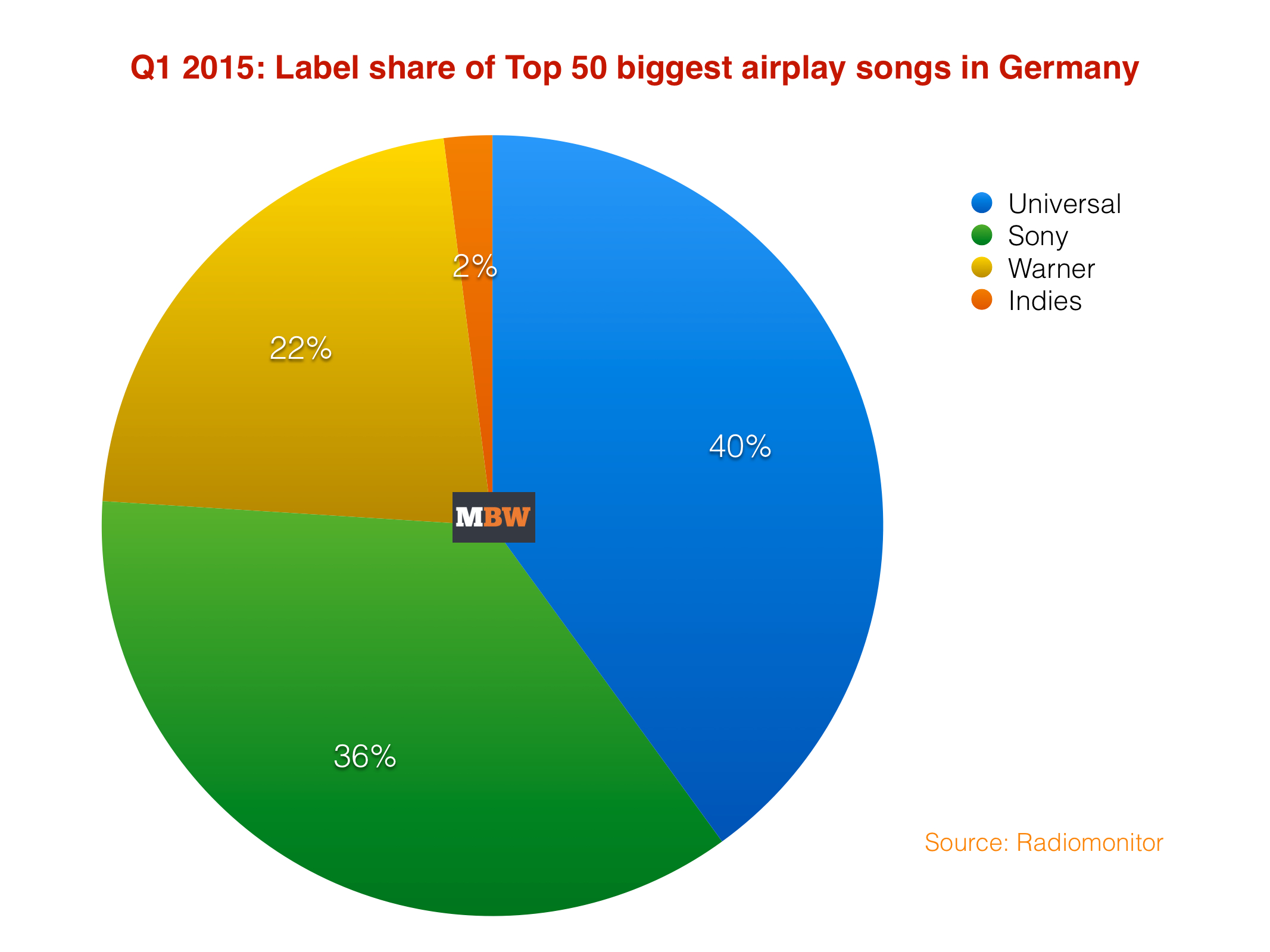 Top50Germany