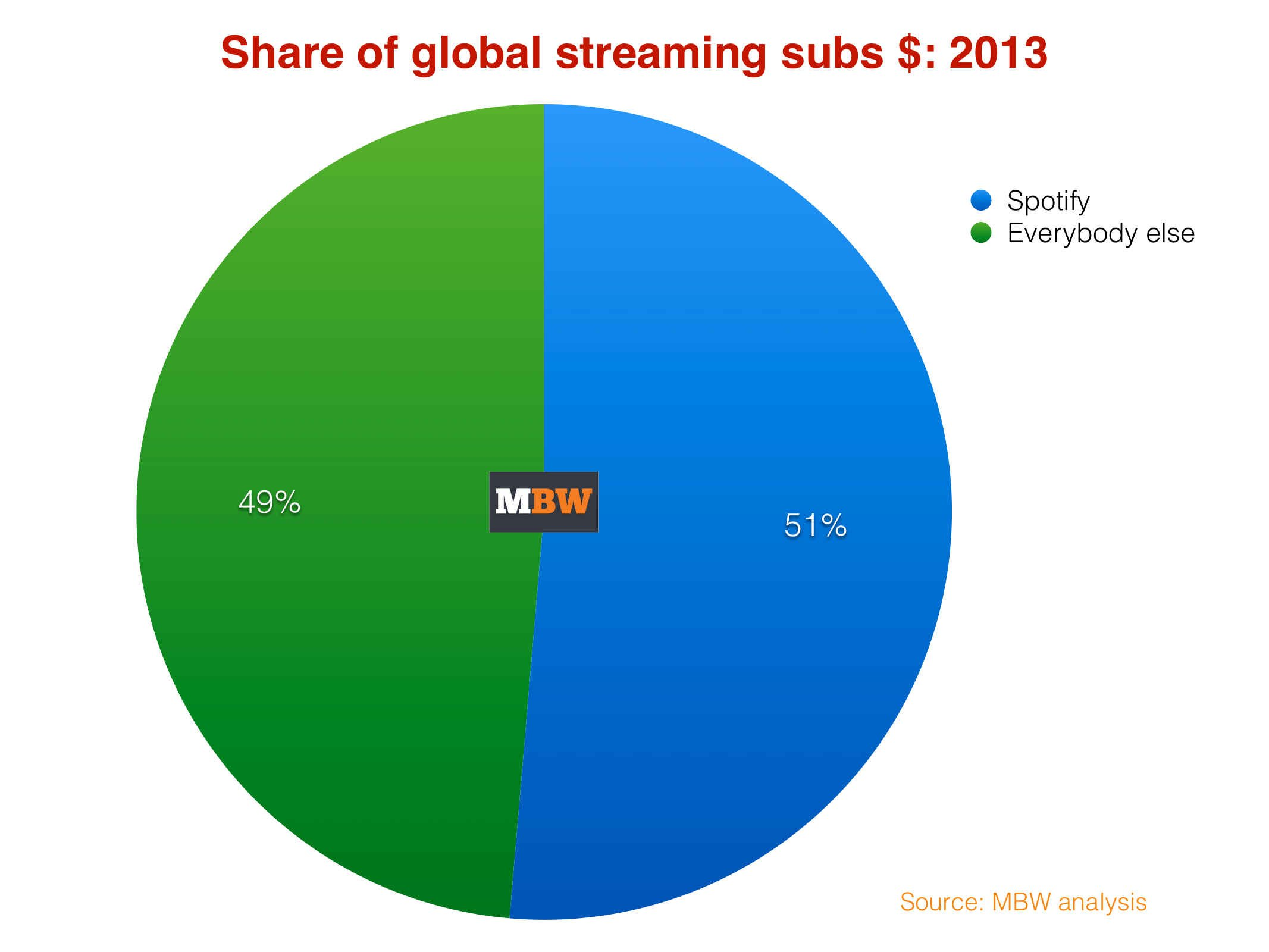 Spotify's dominance of global music streaming revenue laid ...
