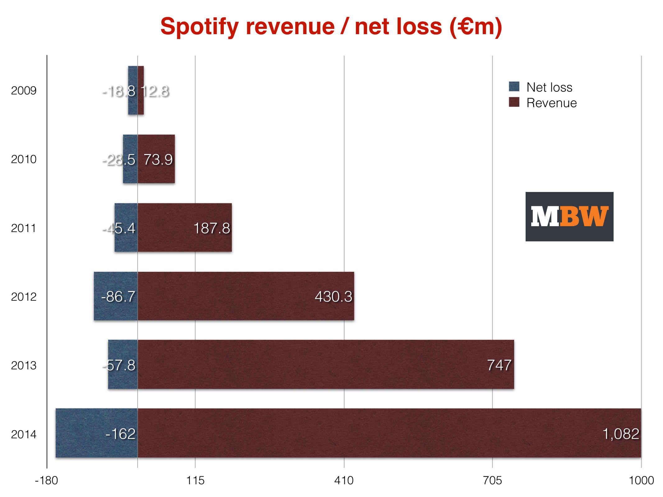 Spotifylossprofit