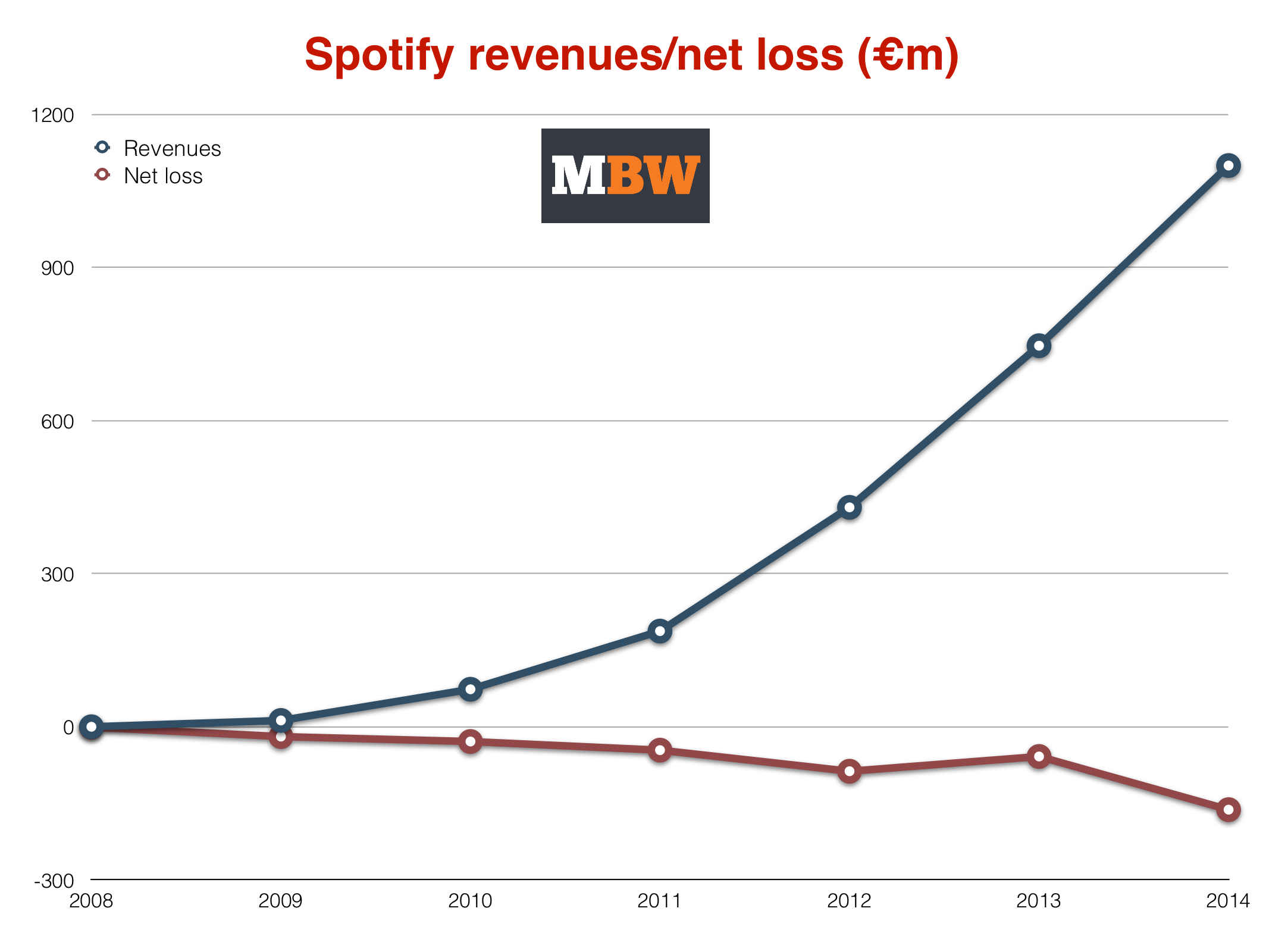 an overview of spotify and its effects on the music industry An overview of the recorded music industry--throughout the past 10 years, the recorded music industry each service and its effect on the industry is.