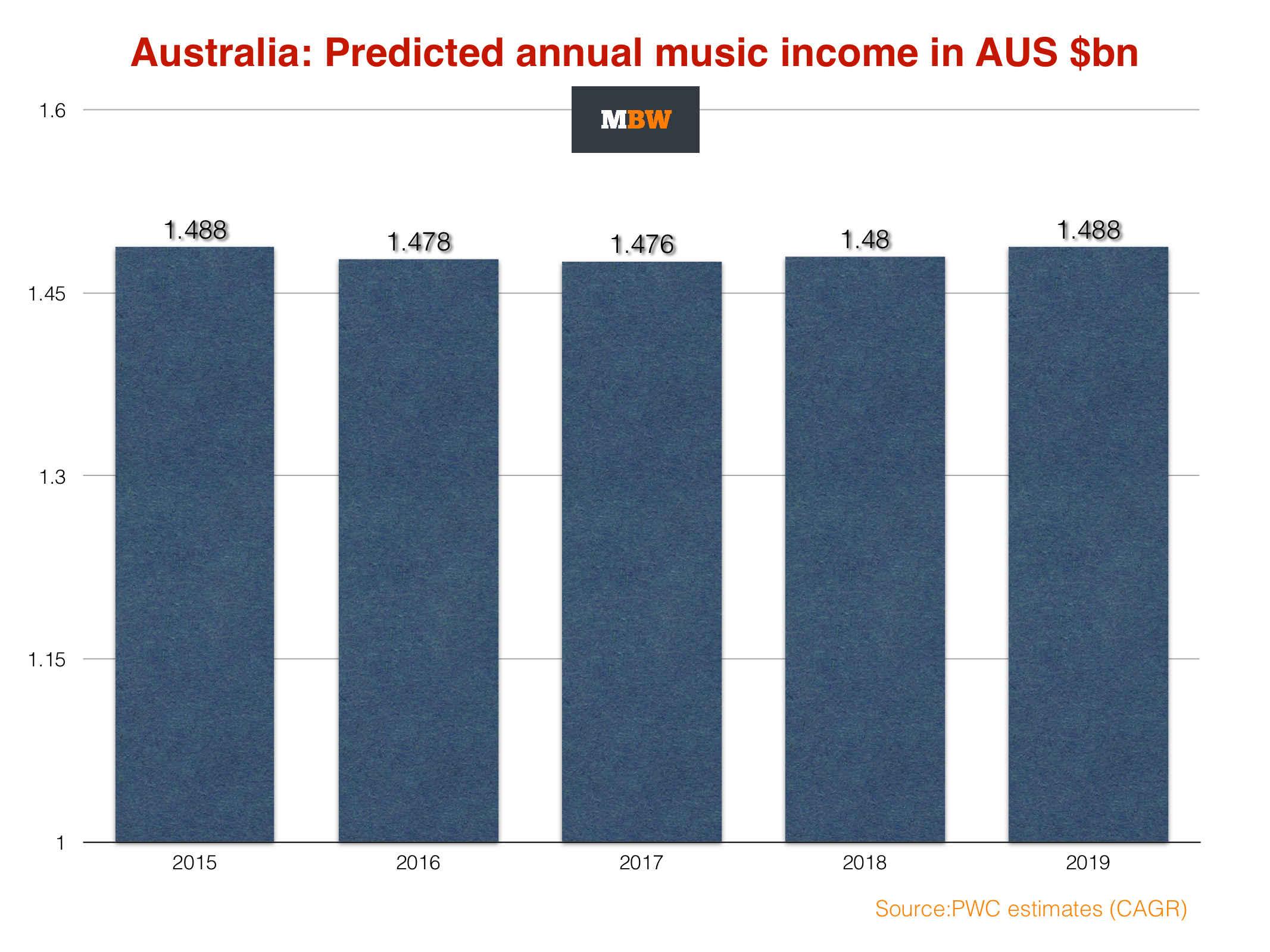 Australian Music Market Won T Grow Over Next 5 Years