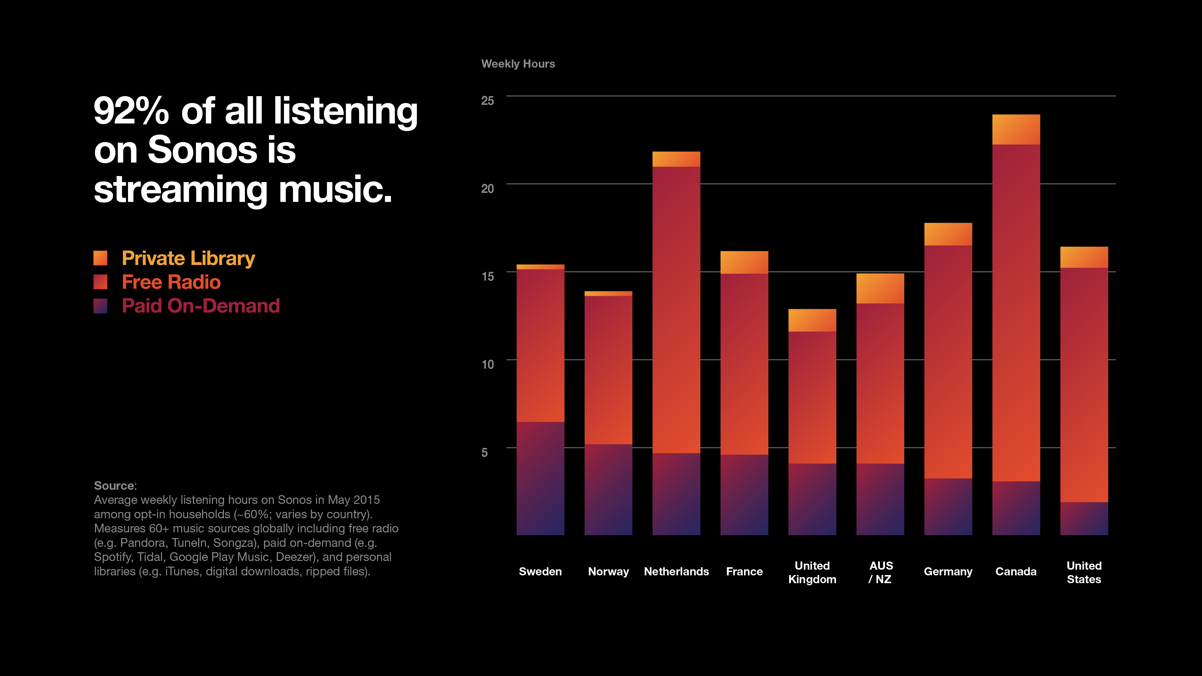 Graphic 1 - Music sources on Sonos