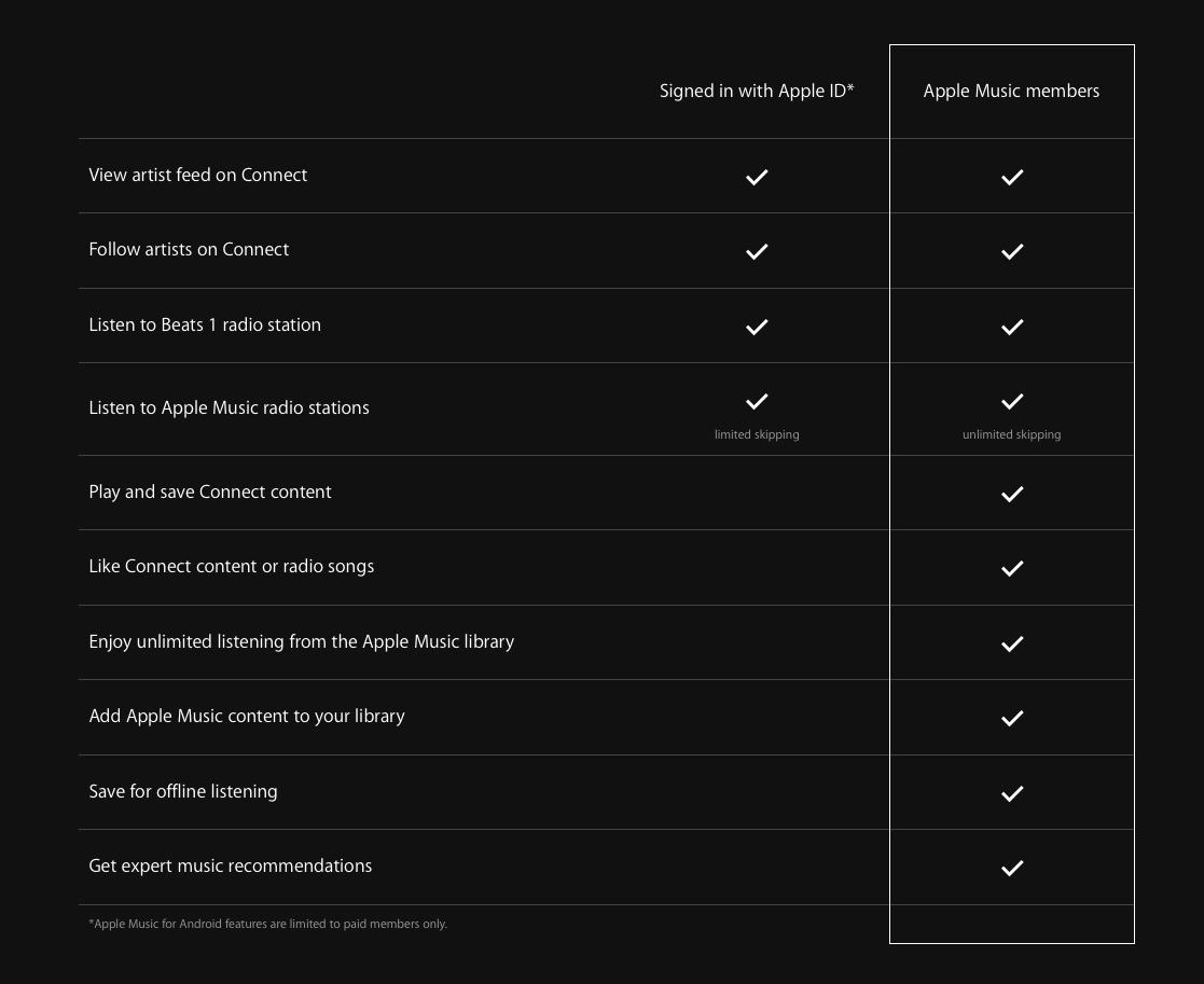 Apple checklist