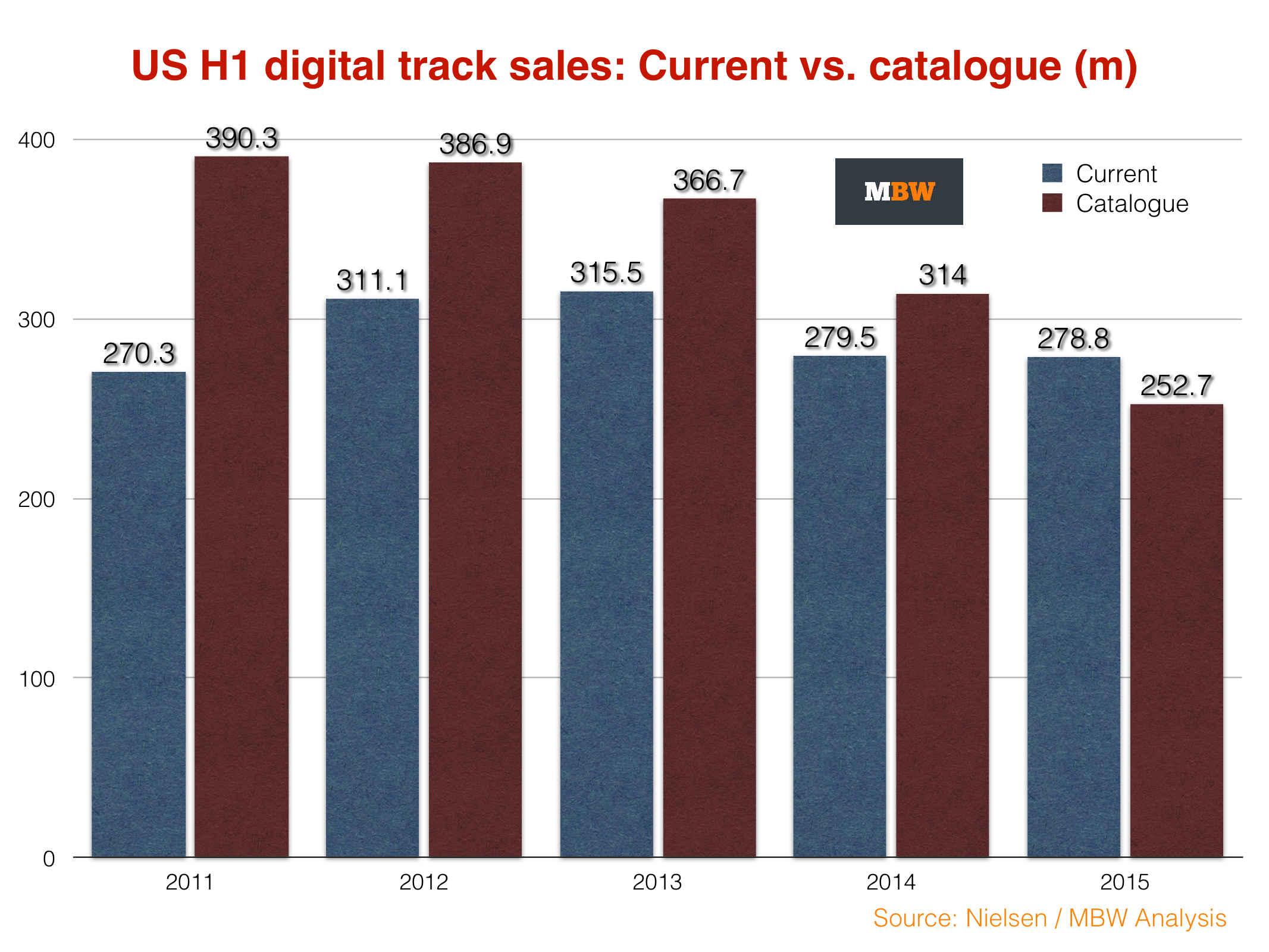 Download Decline Devastates Online Sales Of Classic Hits In America