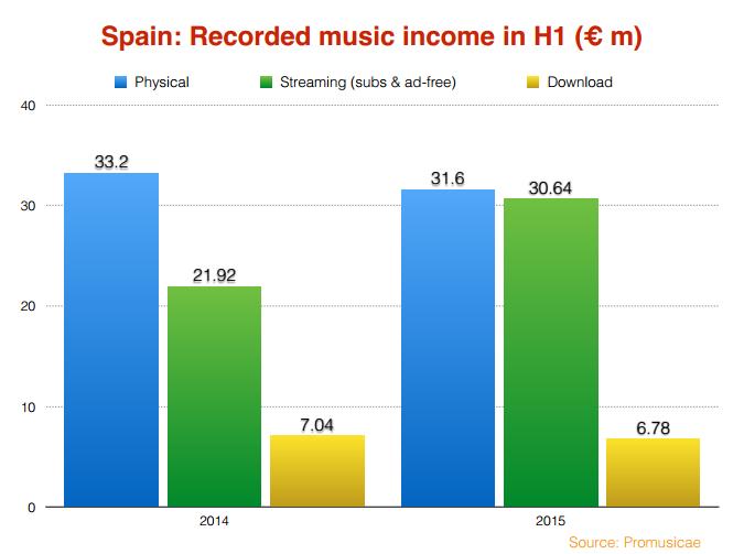 Spain 2 2015