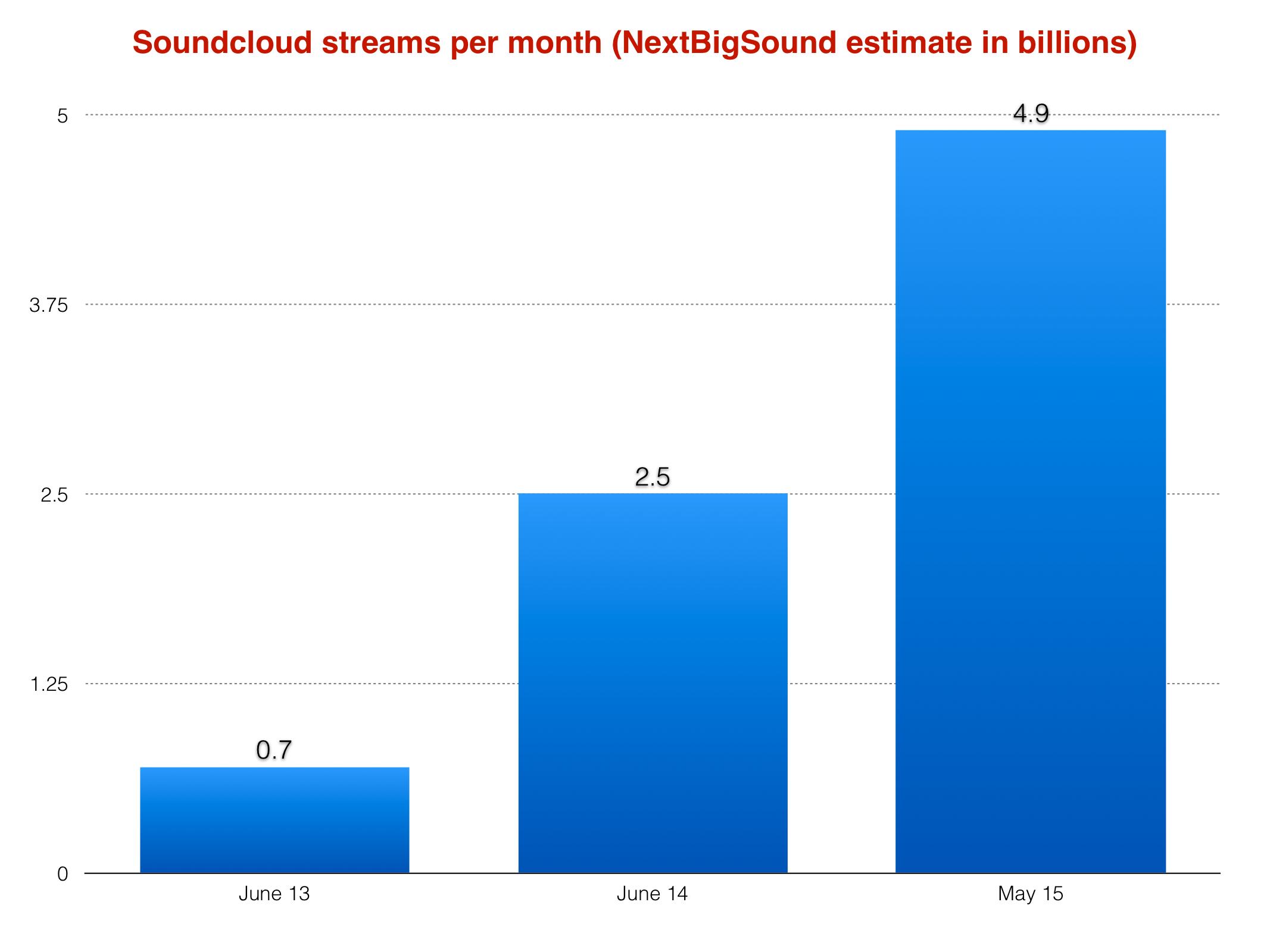 SoundCloudMBW