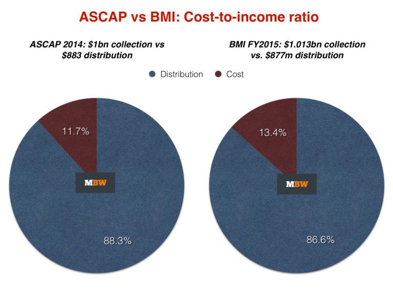 ASCAPvs.BMI