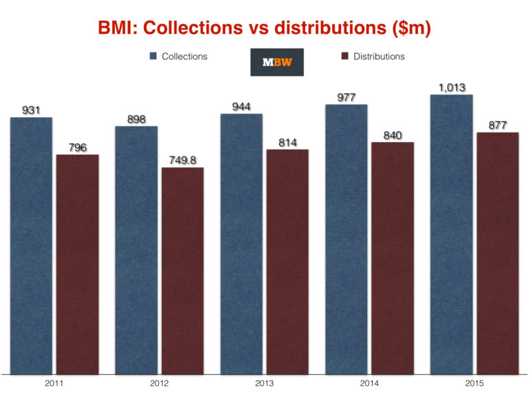 BMIcollectvsdistribution