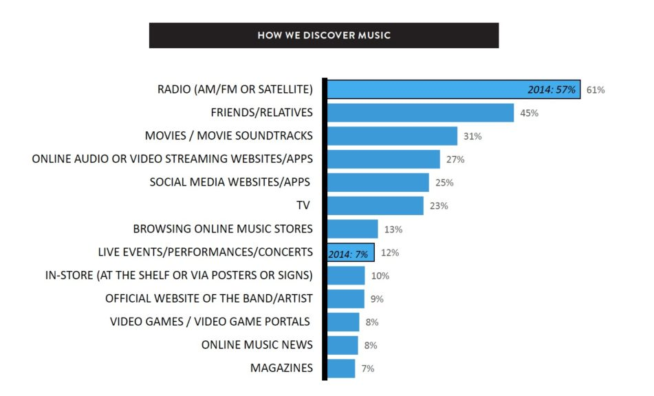 Radio vs streaming