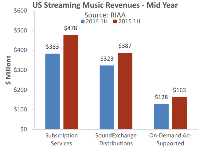 Streaming revenues