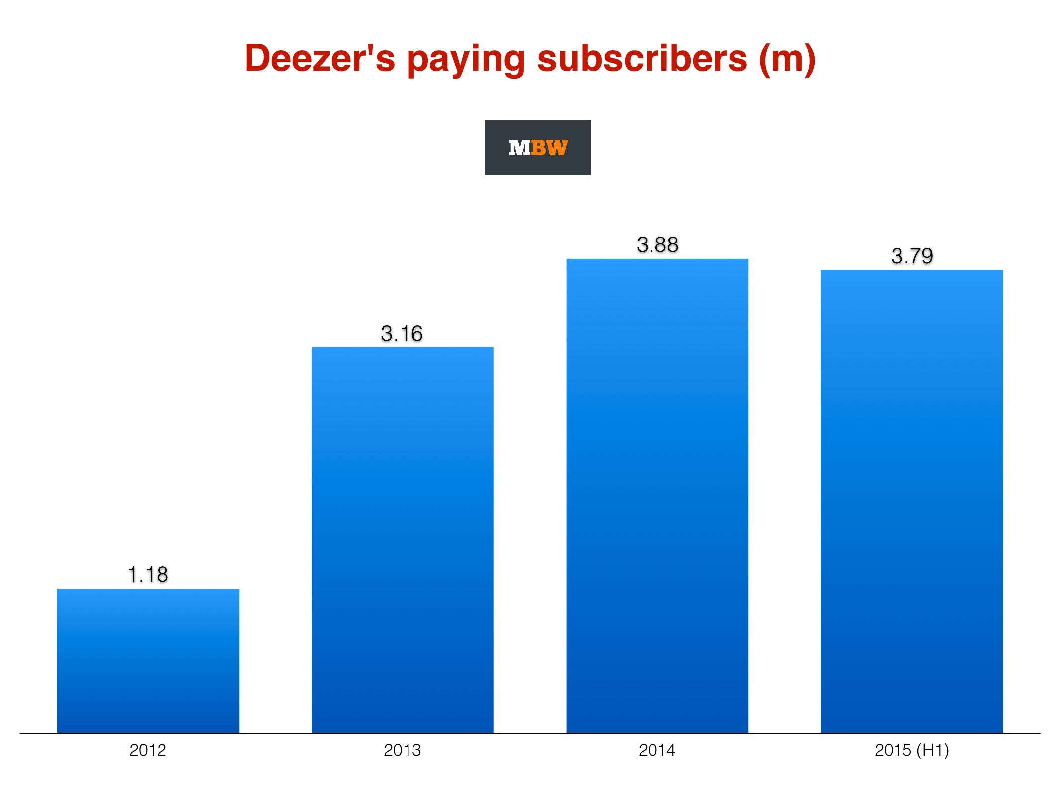 Deezer scraps IPO that could have raised $400m - here's 5