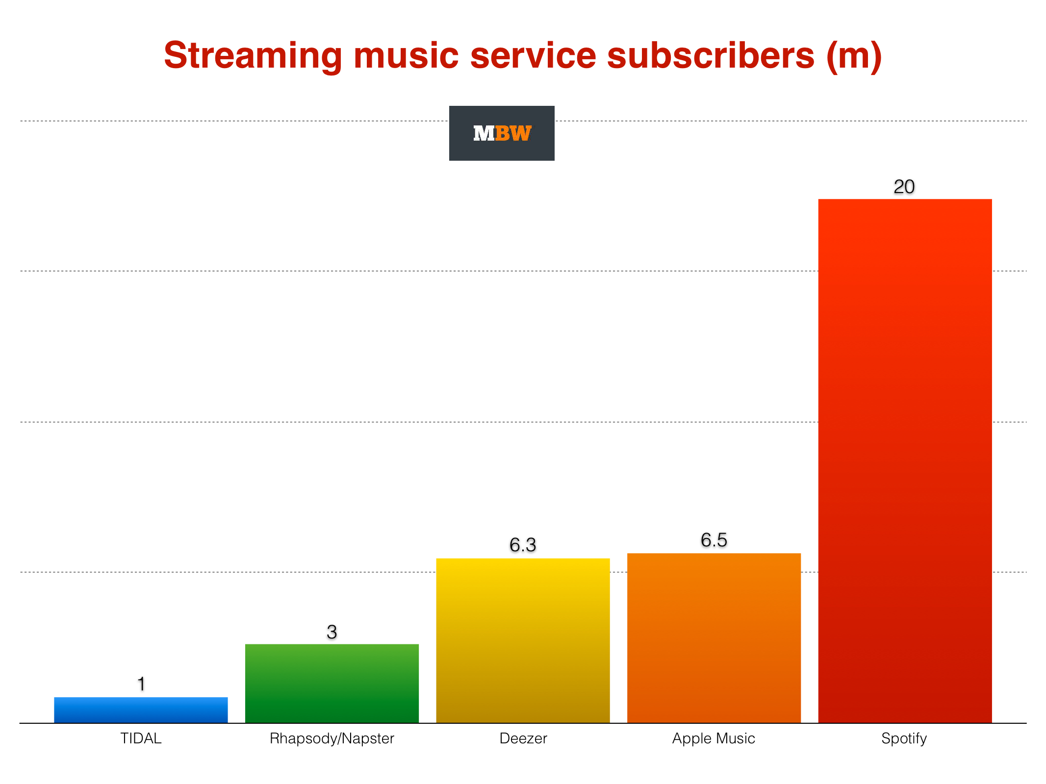 With 6 5m paying subs, Apple Music has kept 60% of initial