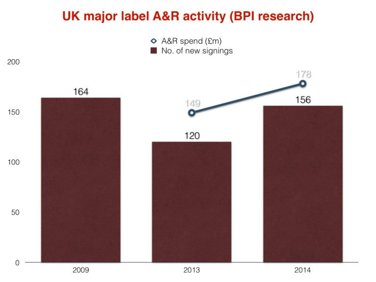 Major label A&R spend has shot up in the UK  So why are old