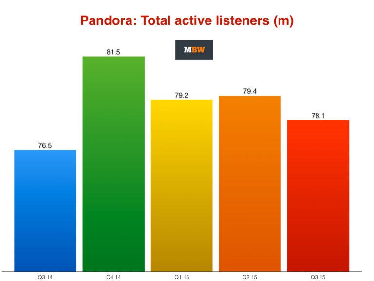 Pandoratotal