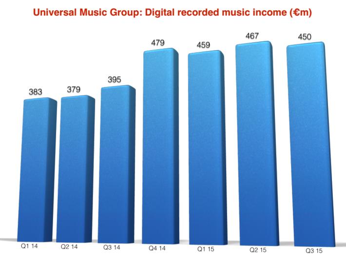 UMG digital fall