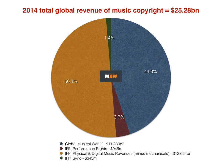 an analysis of the music publishing industry Need music publishing and sound recording industry data industry statistics  are available in these ibisworld australia market research reports click here to.