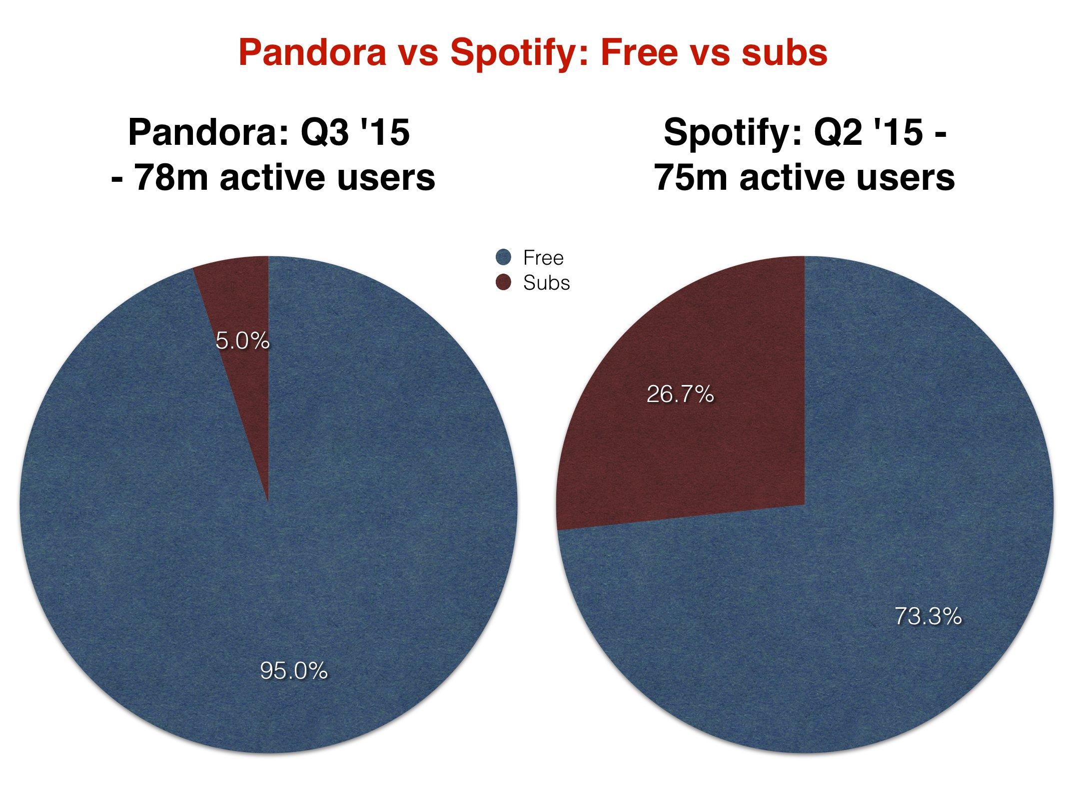 PandoravsSpotify