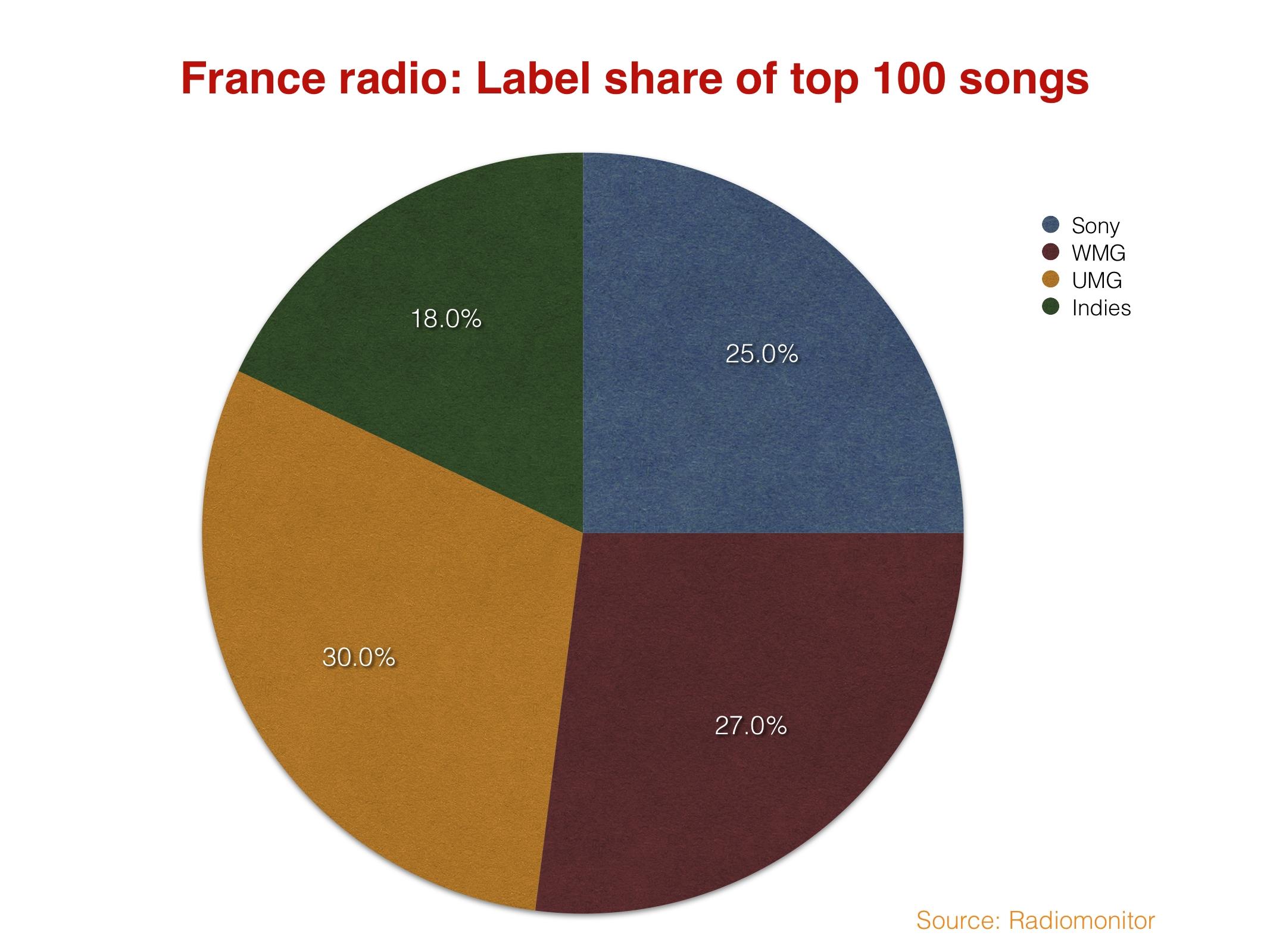 FranceTop100