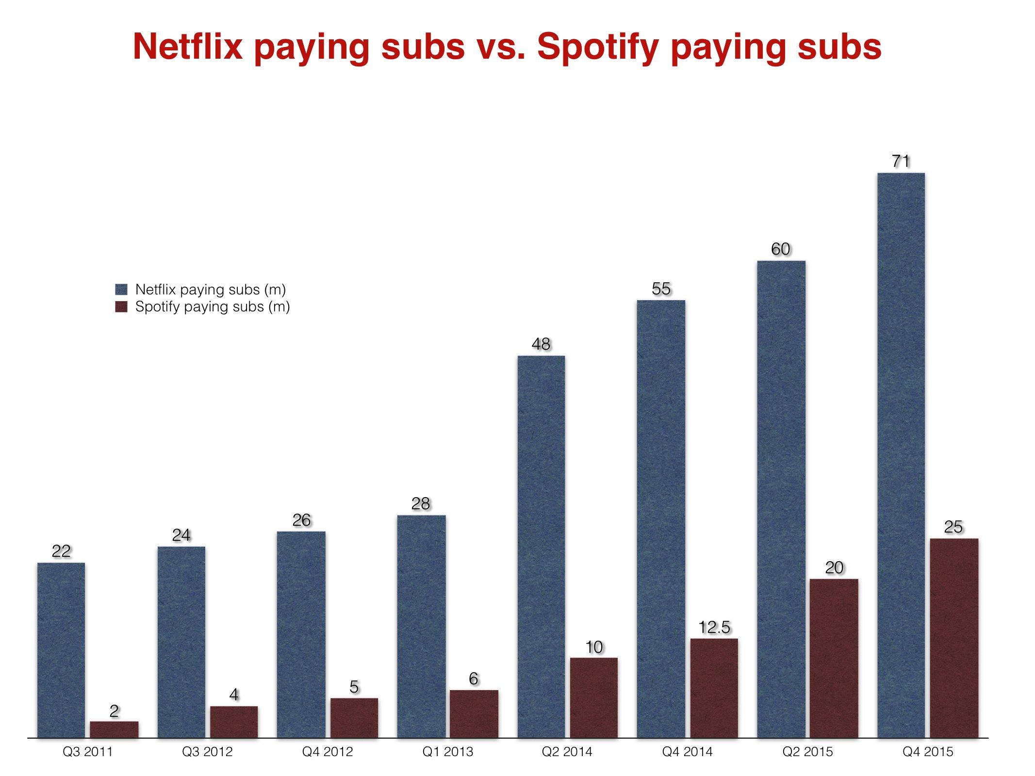 Netflixvsspotify