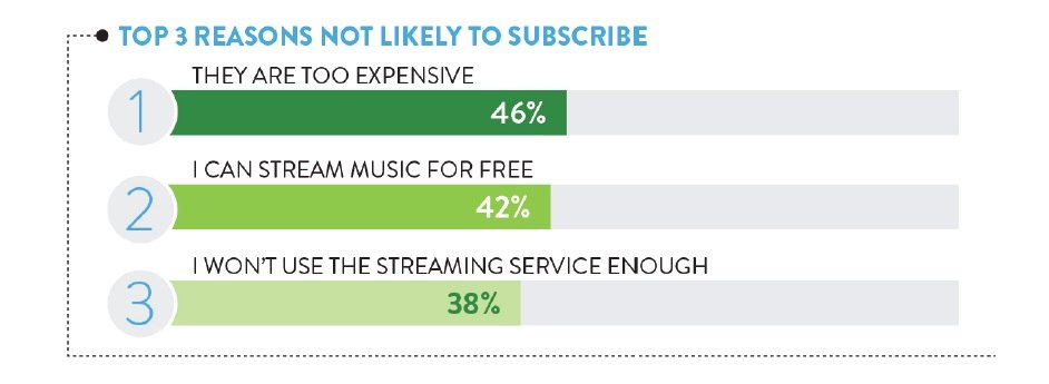 Streaming music is too expensive, say a worrying number of