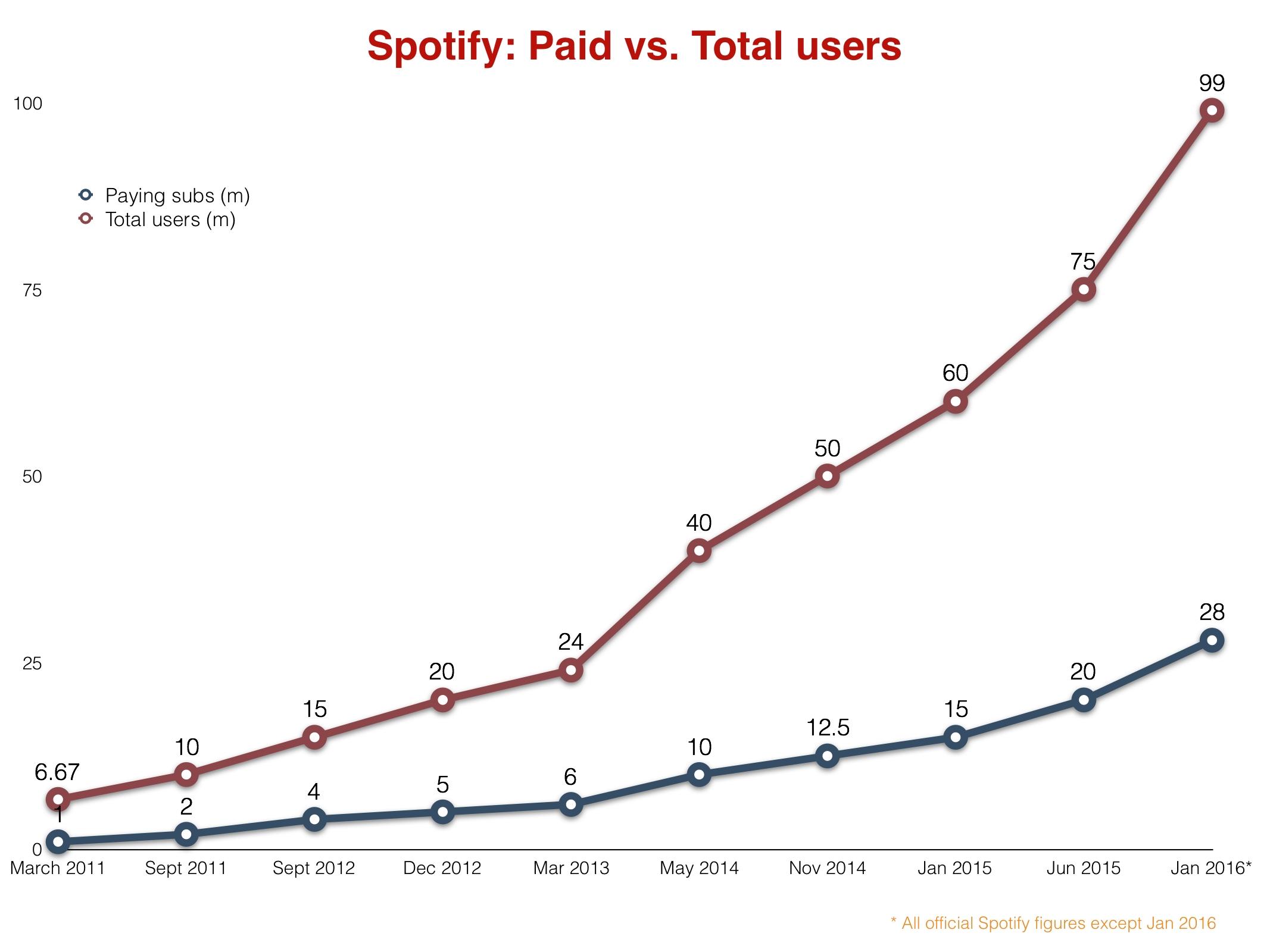 Spotifypaidvstotal